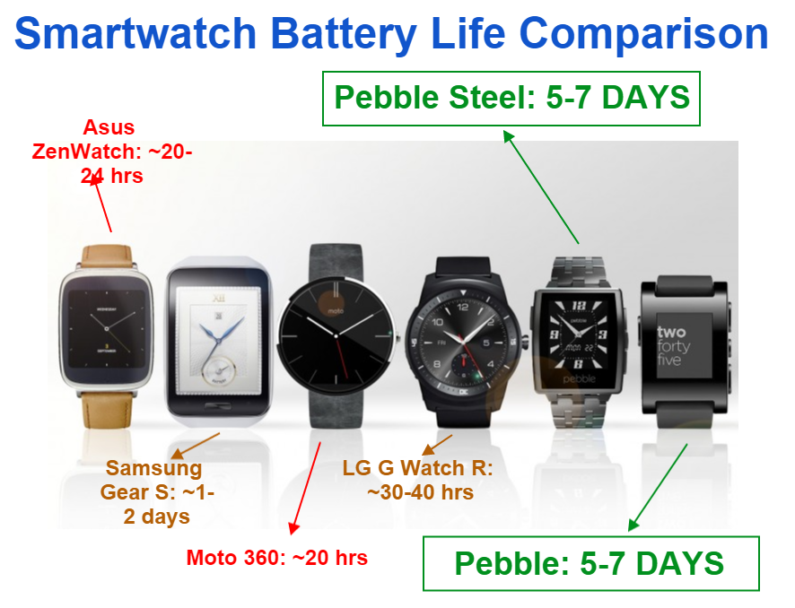 Smart Watch Battery Life Comparison