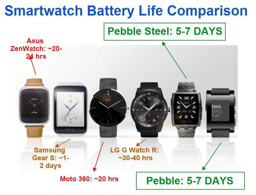 Smart Watch Battery Life Comparison