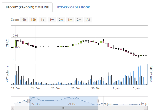 Paycoin downtrend since launch